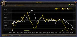 Details! Damage Meter: Chart Viewer (plugin)